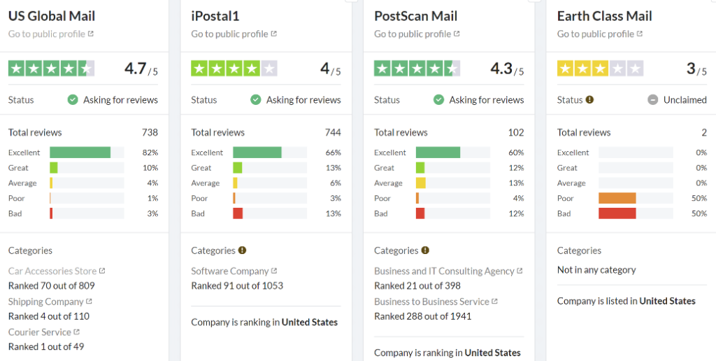 Review comparison board for 4 mail forwarding companies