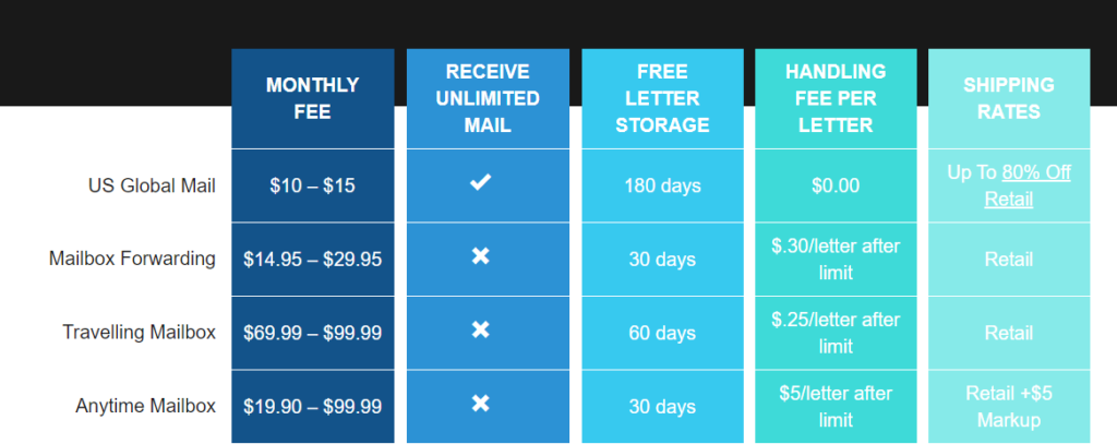 Mail forwarding price comparison table