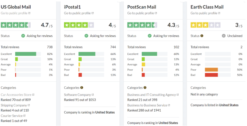 Trustpilot review comparison between US Global Mail & Travelling Mailbox