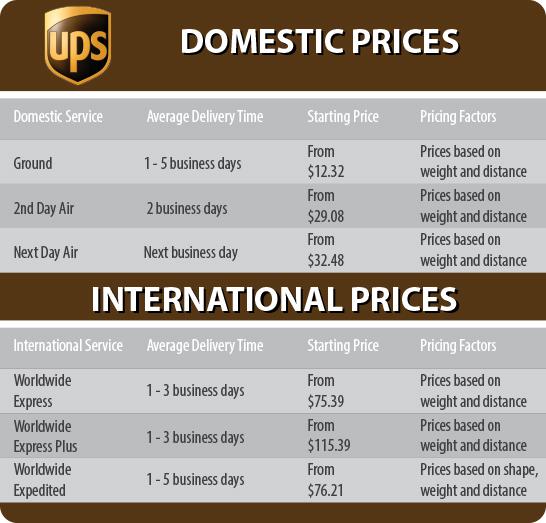 UPS Mailbox Price Sheet